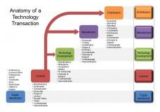 Eigenvectors of a Tech Transactions Agreement