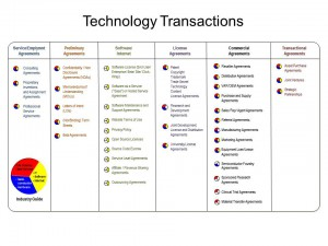 TechTrans Agreements (9-28-13) v2