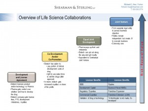 Life Science Collaboration (1P)