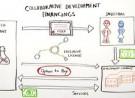 Collaborative Development Financings*