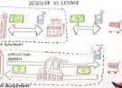 Reseller vs. License Agreement