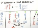 IP Ownership in Joint Development
