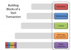 Technology Transaction Building Blocks