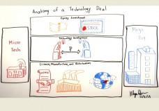 Technology Partnering Deal